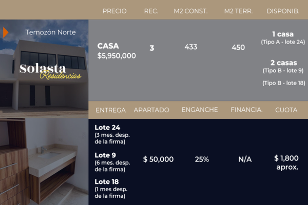 Foto de casa en venta en  , temozon norte, mérida, yucatán, 15235745 No. 01