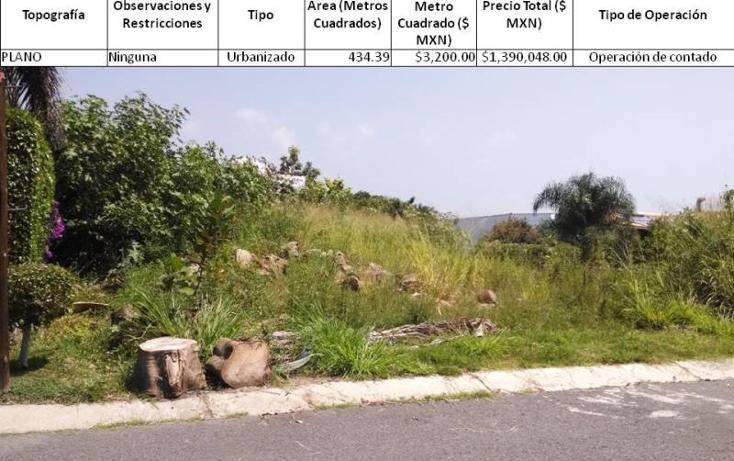 Foto de terreno habitacional en venta en  0, lomas de cocoyoc, atlatlahucan, morelos, 1401525 No. 01